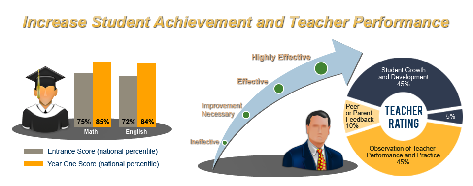 Increase Student Achievement