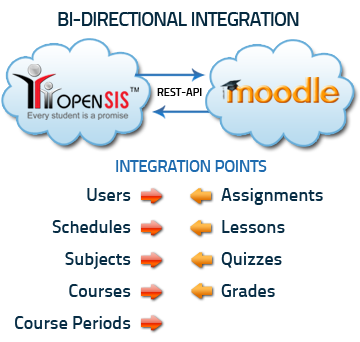 openSIS + Moodle