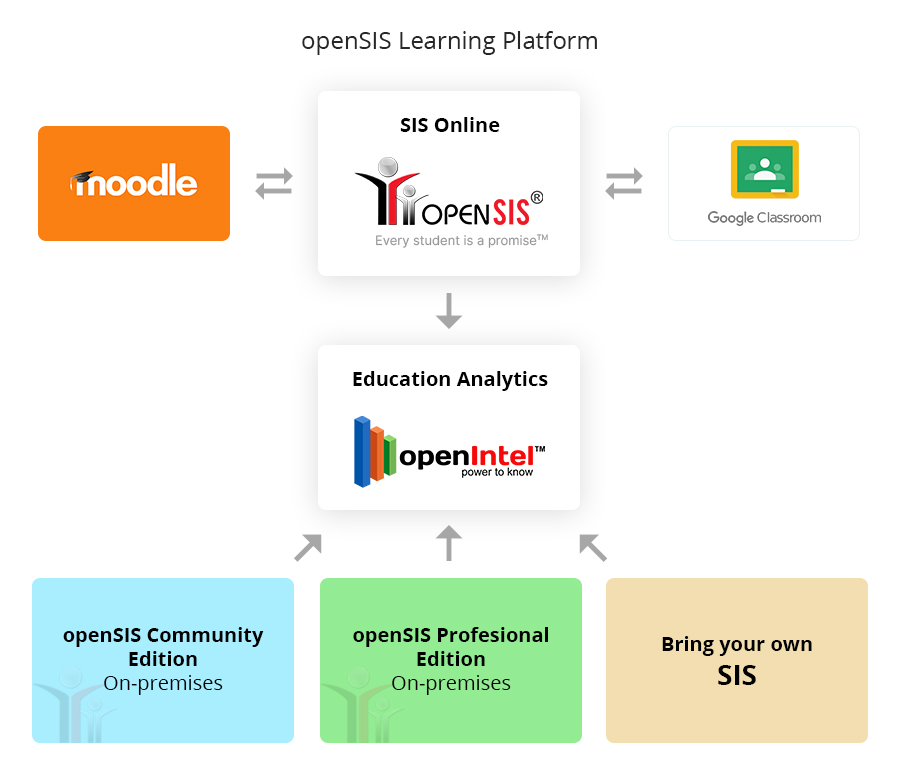 openSIS Elearning Structure